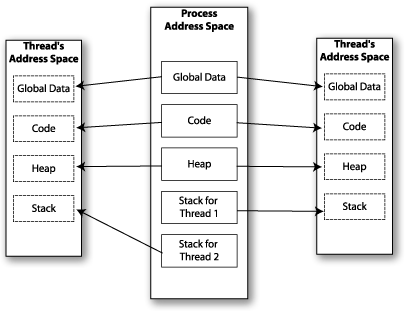 Multithreaded Program Memory Layout